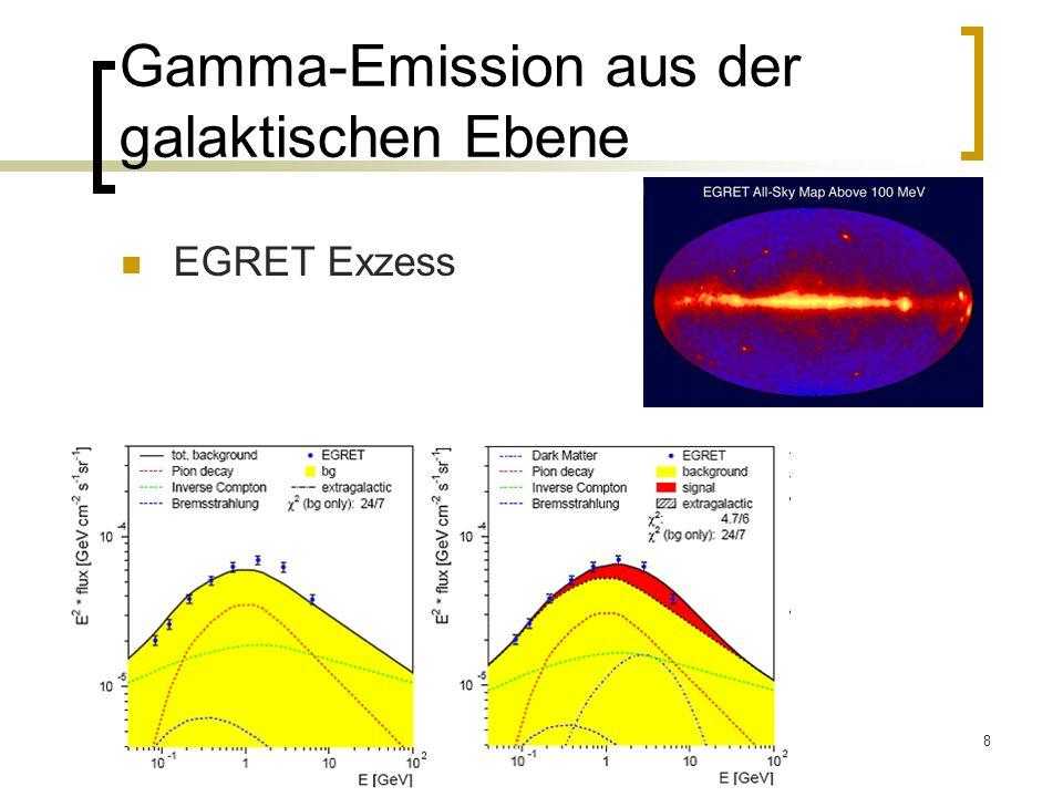 Gamma-Emission aus der galaktischen Ebene