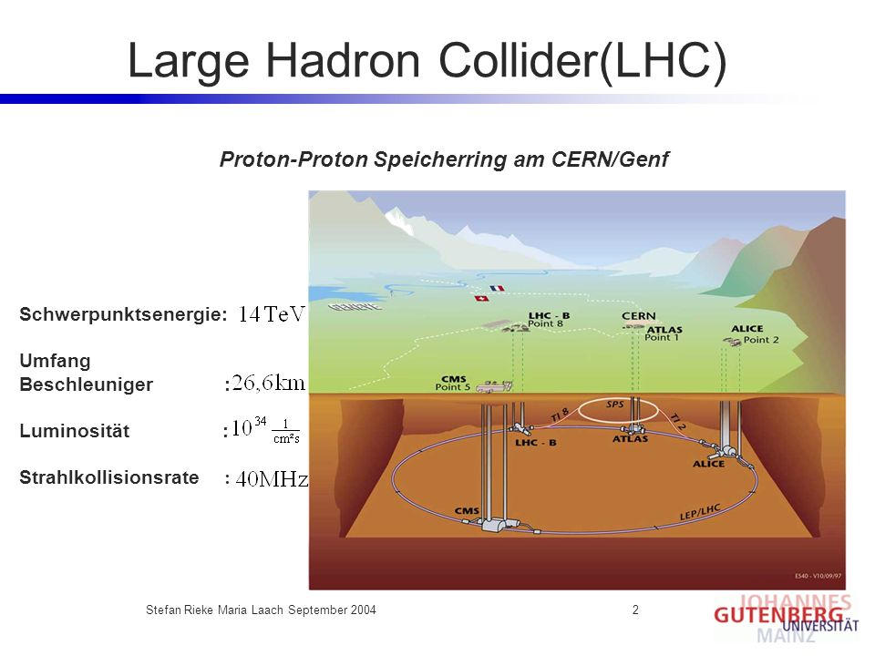 Large Hadron Collider(LHC)