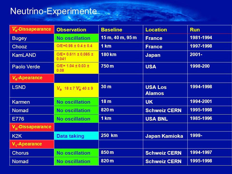Oscillation Oscilationswahr- scheinlichkeit bei 0.250 GeV Neutrino-