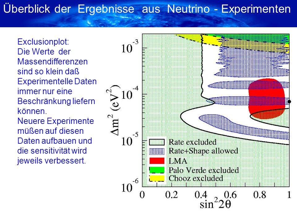Die Bedeutung der Beschleuniger experimente Zur Erforschung der Neutrino-Oscillation