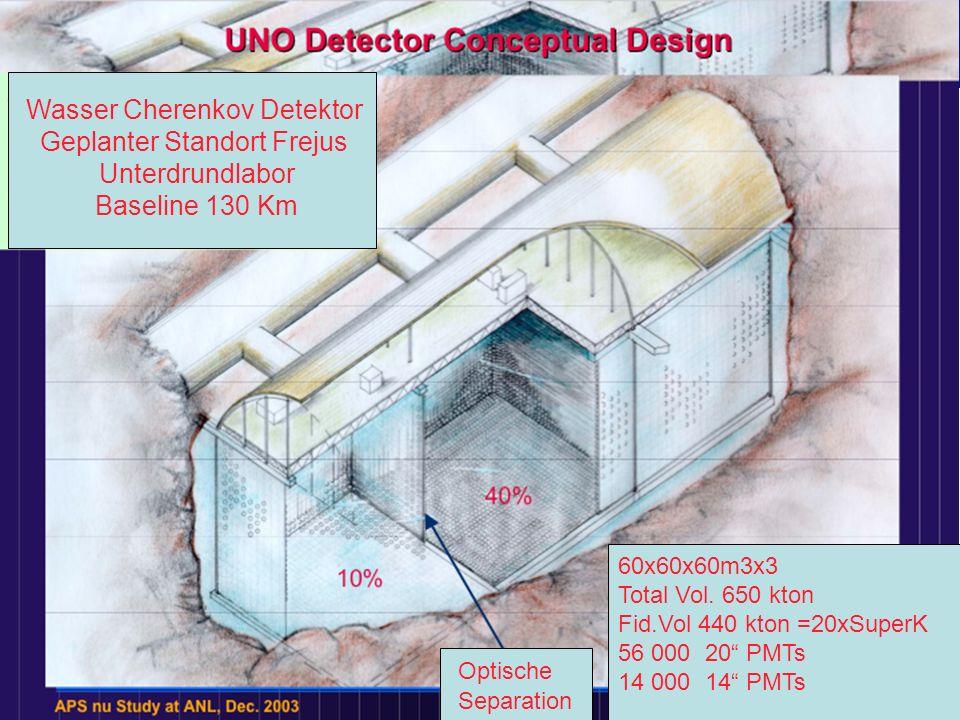 Off-Axis Beam q Detector Offaxis reduziert die Beam-energie
