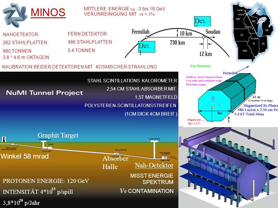 CNGS Neutrinostrahl