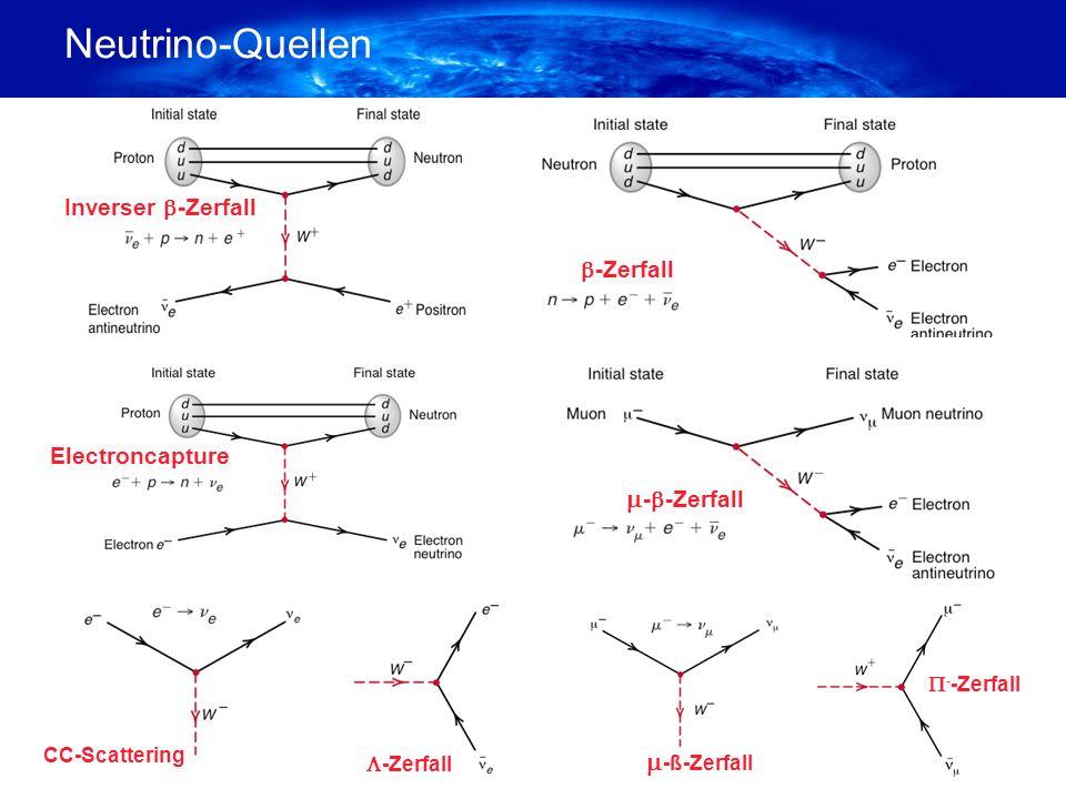 Inhalt Überblick über die aktuelle Neutrino Physik. Projektmotivation für Superbeam Experimente. Aufbau des Experiments.