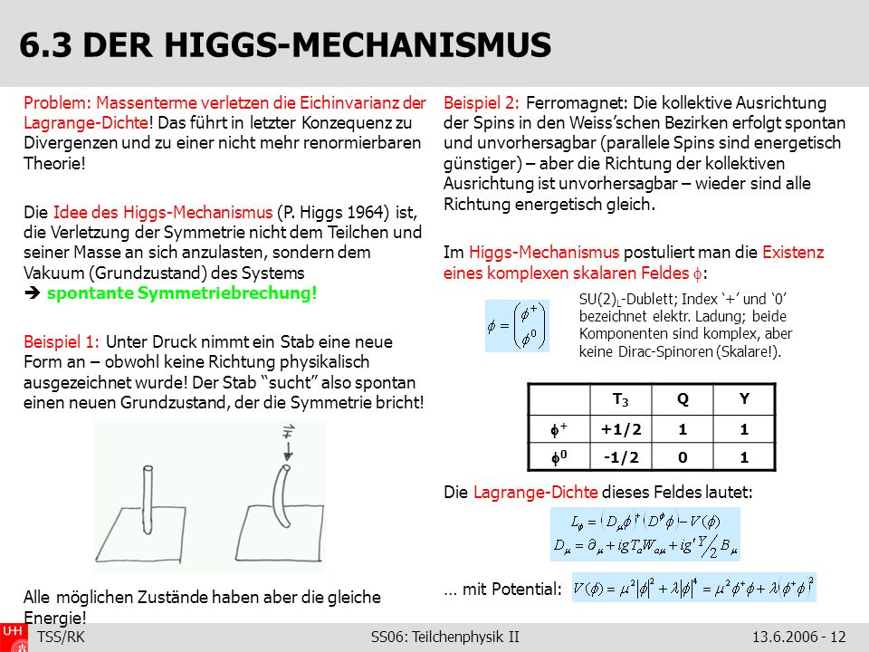 6.3 DER HIGGS-MECHANISMUS