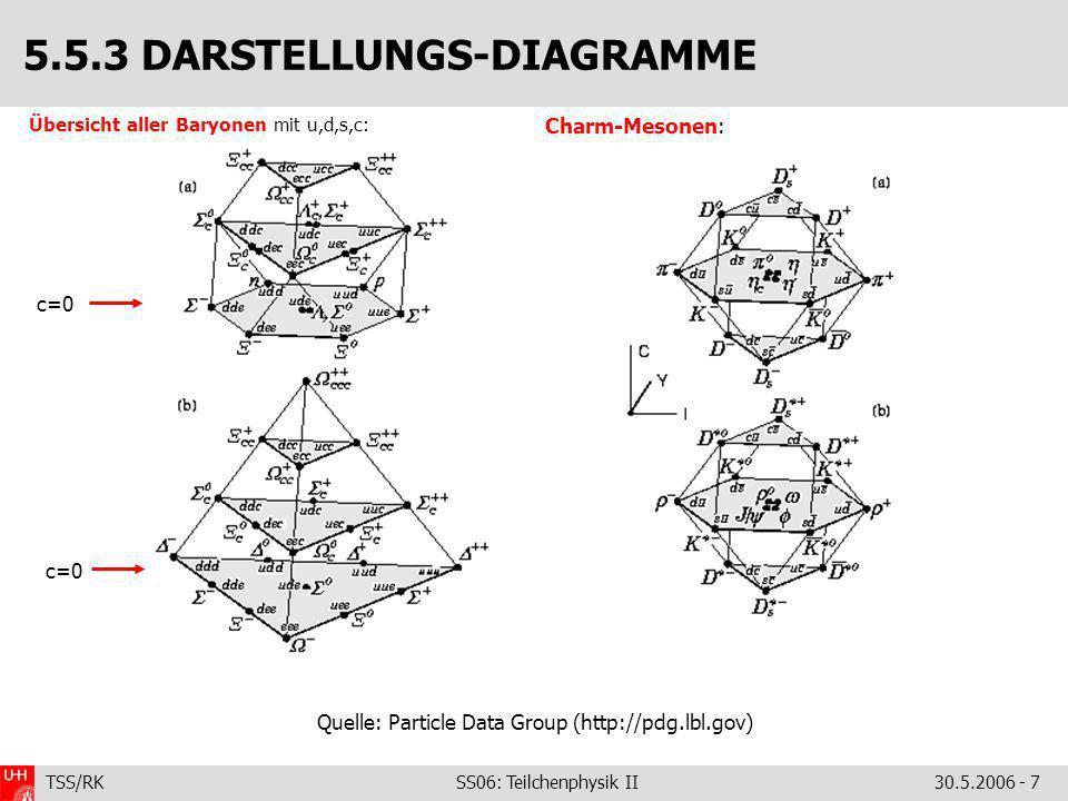 5.5.3 DARSTELLUNGS-DIAGRAMME