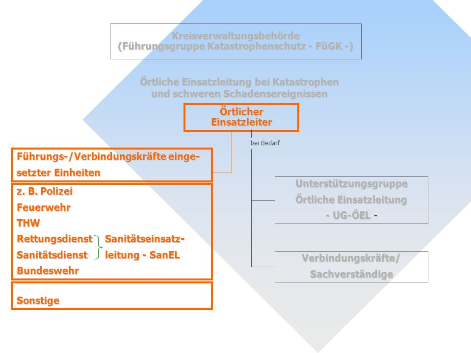 Kreisverwaltungsbehörde (Führungsgruppe Katastrophenschutz - FüGK -)