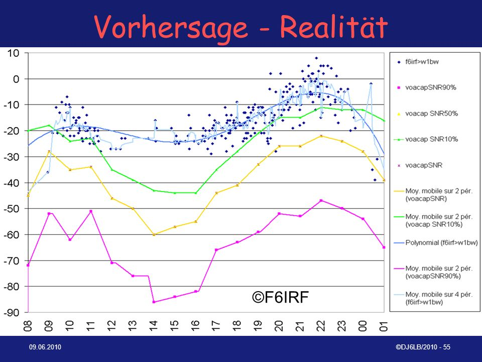 Vorhersage - Realität ©F6IRF 09.06.2010 ©DJ6LB/2010 - 55