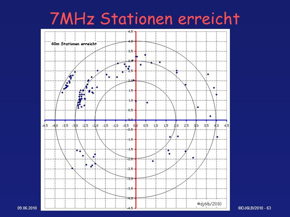 7MHz Stationen erreicht
