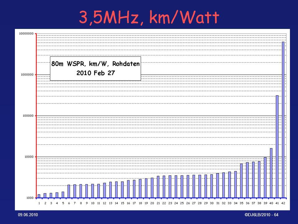 3,5MHz, km/Watt 09.06.2010 ©DJ6LB/2010 - 64
