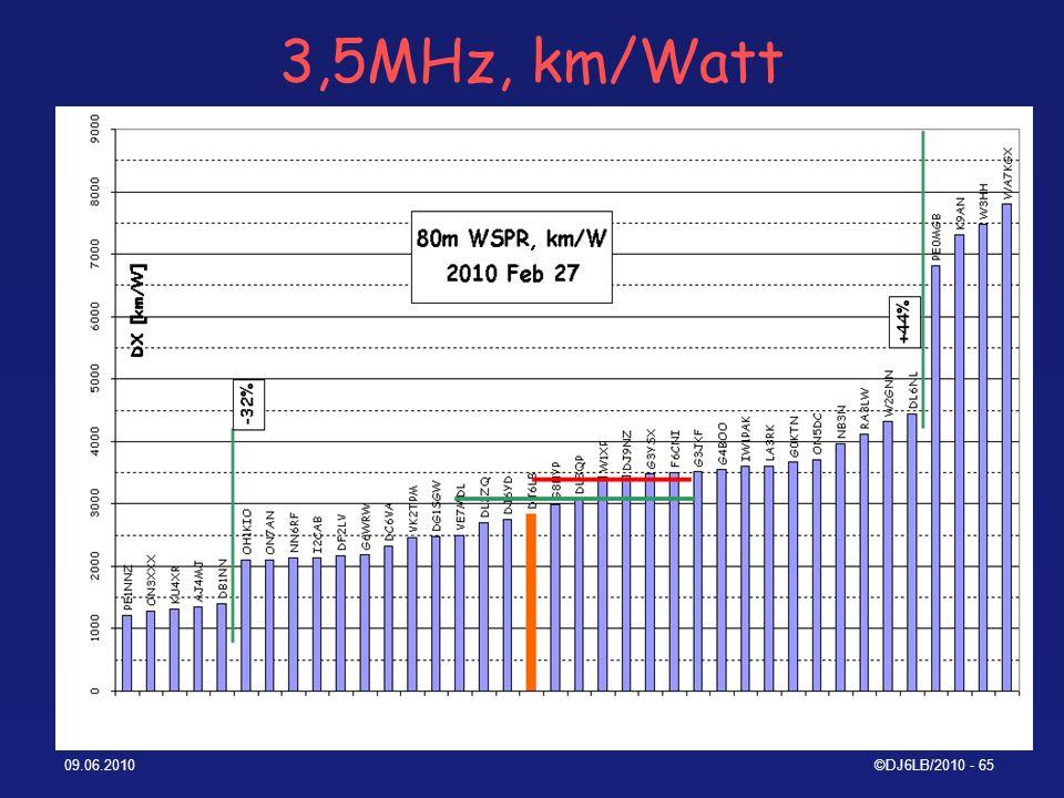 3,5MHz, km/Watt 09.06.2010 ©DJ6LB/2010 - 65