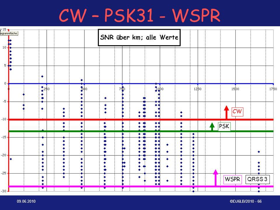 CW – PSK31 - WSPR QRSS 3 09.06.2010 ©DJ6LB/2010 - 66