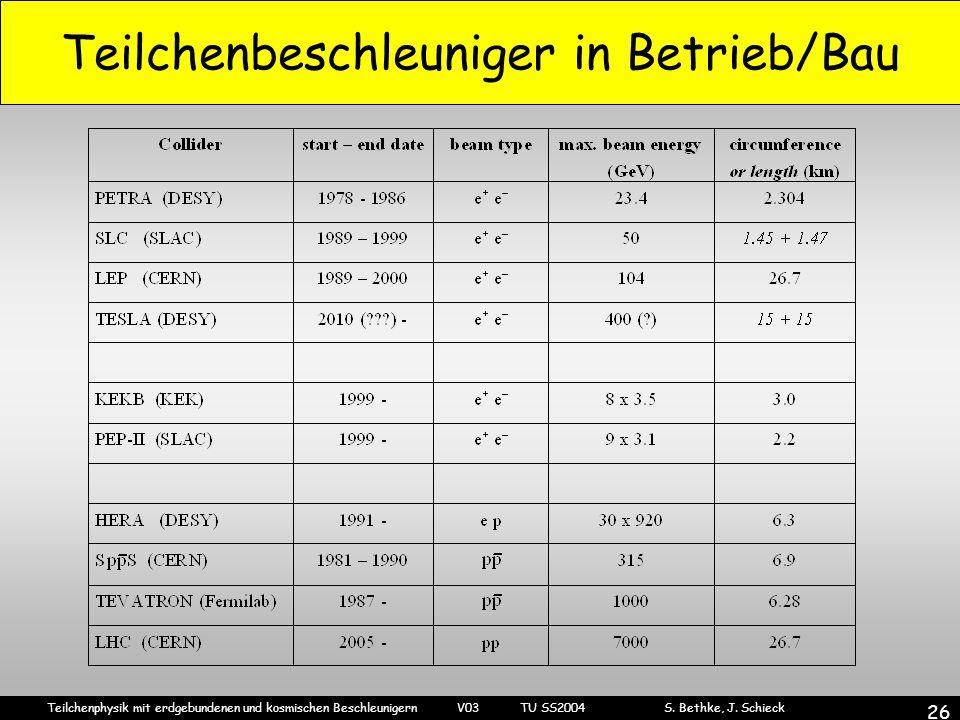 Teilchenbeschleuniger in Betrieb/Bau