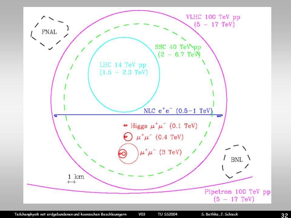 Teilchenphysik mit erdgebundenen und kosmischen Beschleunigern V03 TU SS2004 S. Bethke, J. Schieck