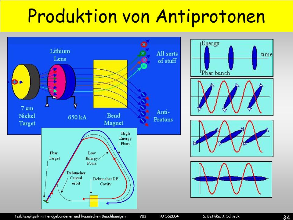 Produktion von Antiprotonen