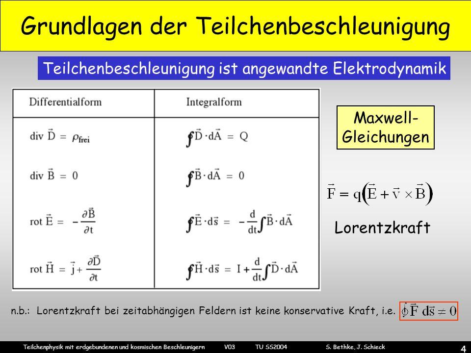 Grundlagen der Teilchenbeschleunigung
