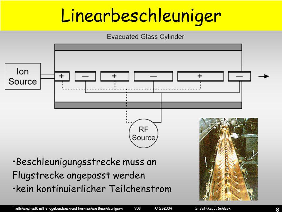Linearbeschleuniger Beschleunigungsstrecke muss an Flugstrecke angepasst werden. kein kontinuierlicher Teilchenstrom.