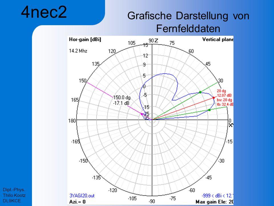Grafische Darstellung von Fernfelddaten