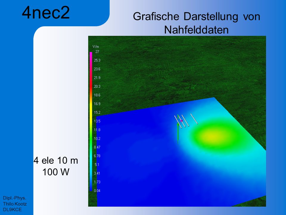 Grafische Darstellung von Nahfelddaten