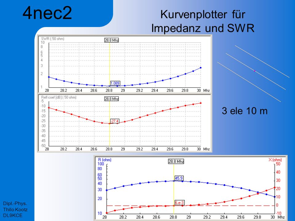 Kurvenplotter für Impedanz und SWR