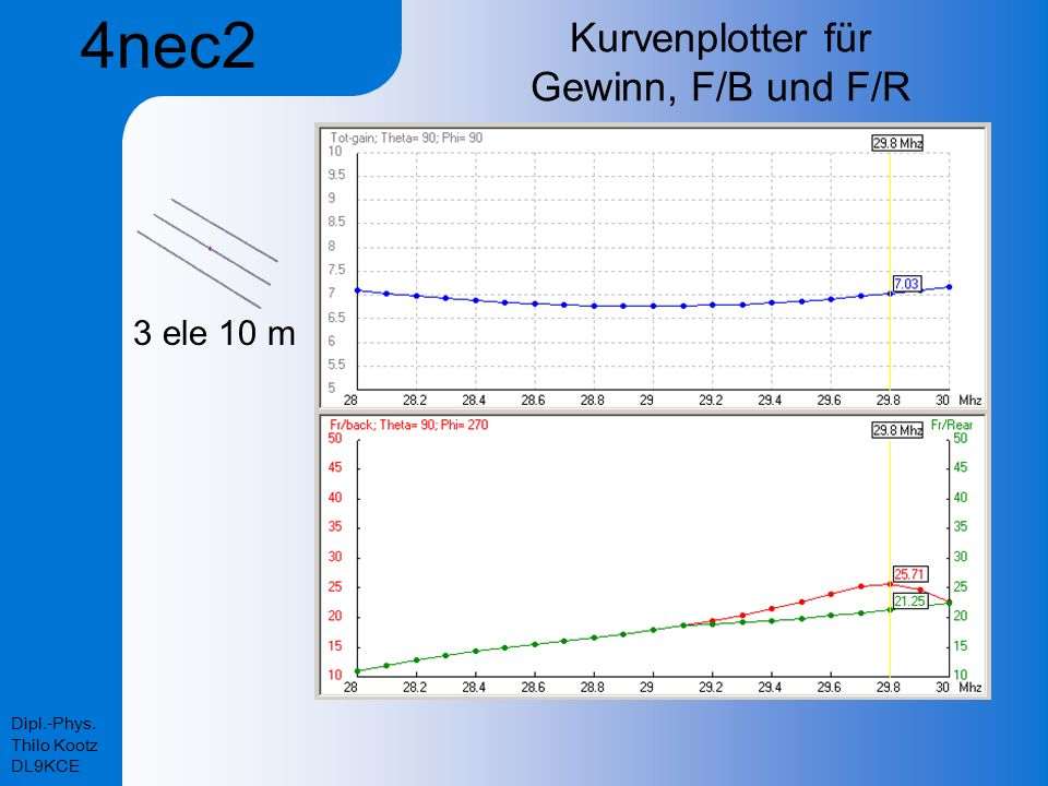 Kurvenplotter für Gewinn, F/B und F/R