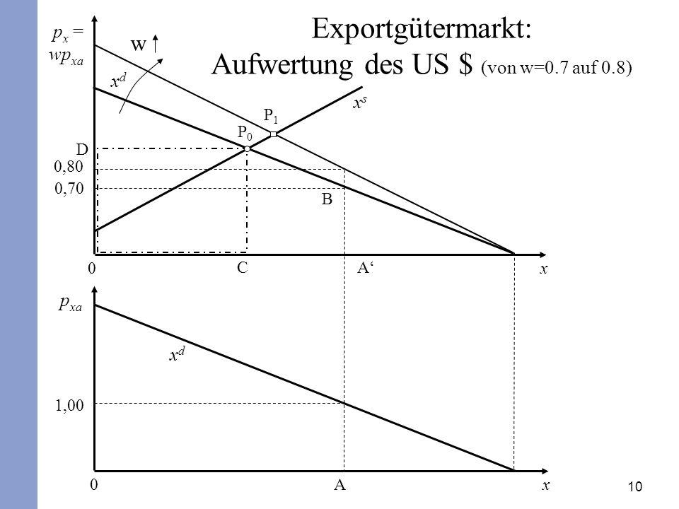 Exportgütermarkt: Aufwertung des US $ (von w=0.7 auf 0.8)