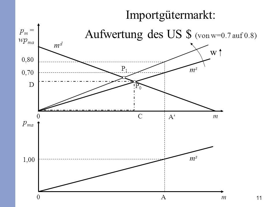 Aufwertung des US $ (von w=0.7 auf 0.8)