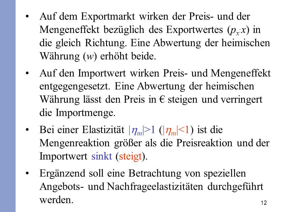 Auf dem Exportmarkt wirken der Preis- und der Mengeneffekt bezüglich des Exportwertes (px.x) in die gleich Richtung. Eine Abwertung der heimischen Währung (w) erhöht beide.