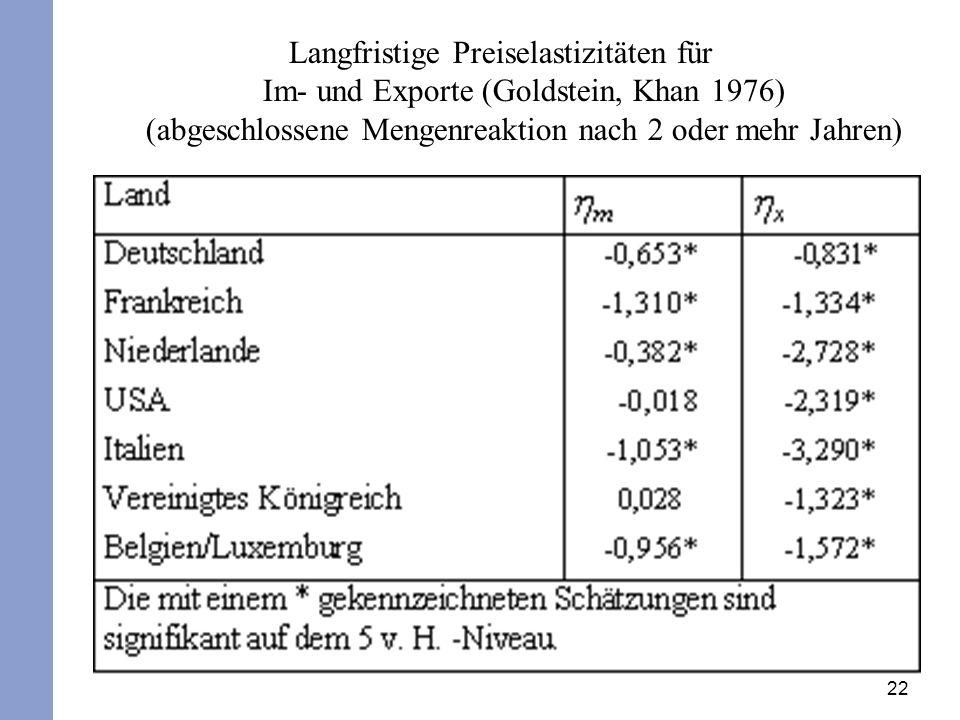 Langfristige Preiselastizitäten für Im- und Exporte (Goldstein, Khan 1976) (abgeschlossene Mengenreaktion nach 2 oder mehr Jahren)