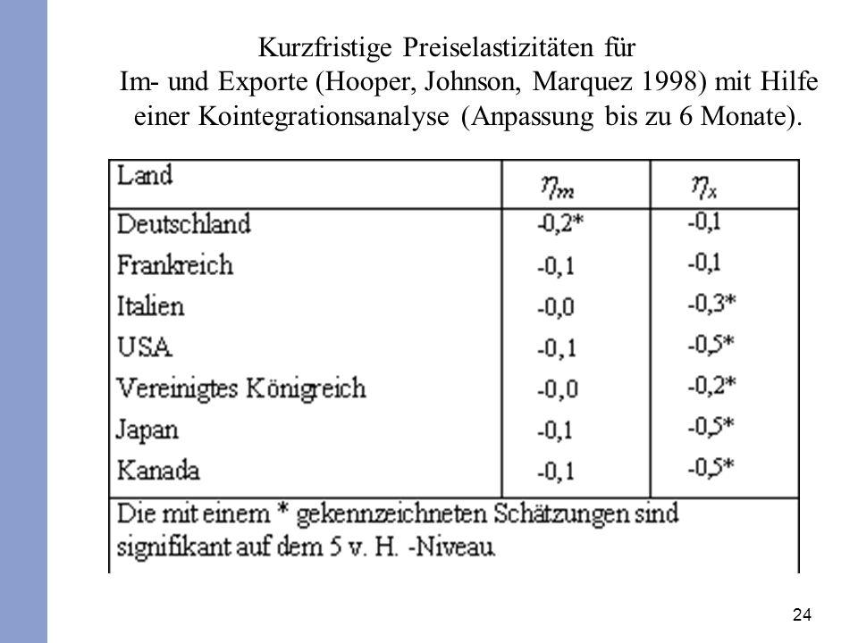 Kurzfristige Preiselastizitäten für Im- und Exporte (Hooper, Johnson, Marquez 1998) mit Hilfe einer Kointegrationsanalyse (Anpassung bis zu 6 Monate).