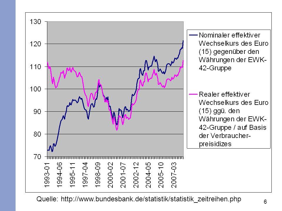 Quelle: http://www.bundesbank.de/statistik/statistik_zeitreihen.php