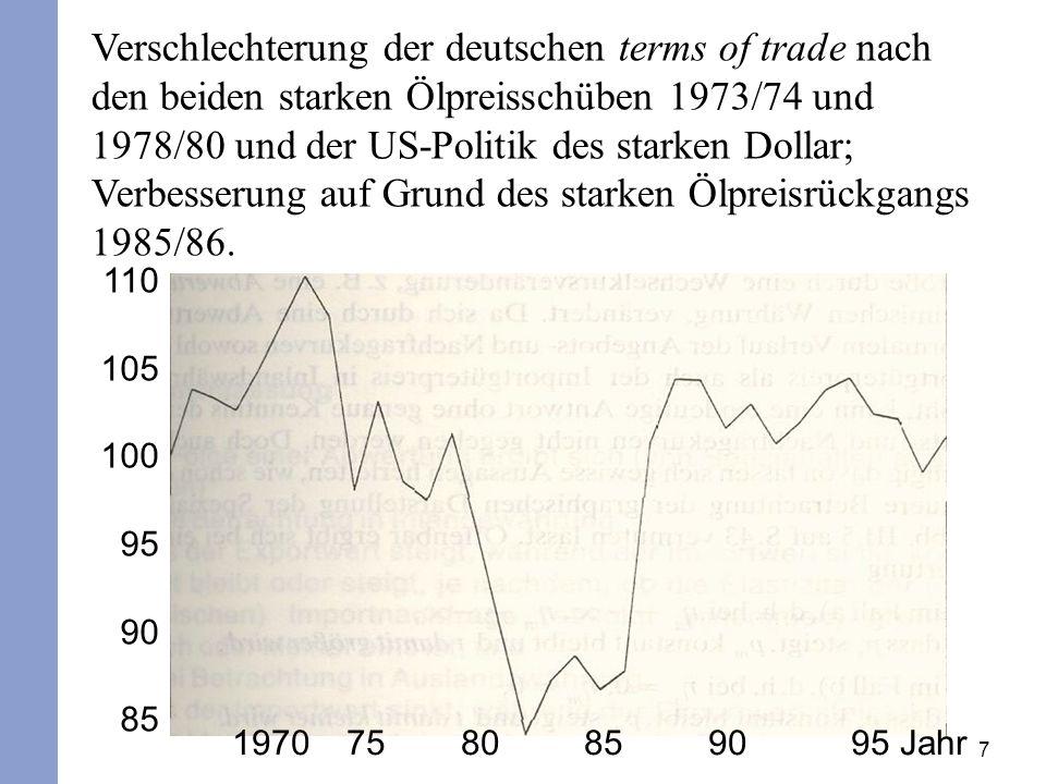 Verschlechterung der deutschen terms of trade nach den beiden starken Ölpreisschüben 1973/74 und 1978/80 und der US-Politik des starken Dollar; Verbesserung auf Grund des starken Ölpreisrückgangs 1985/86.