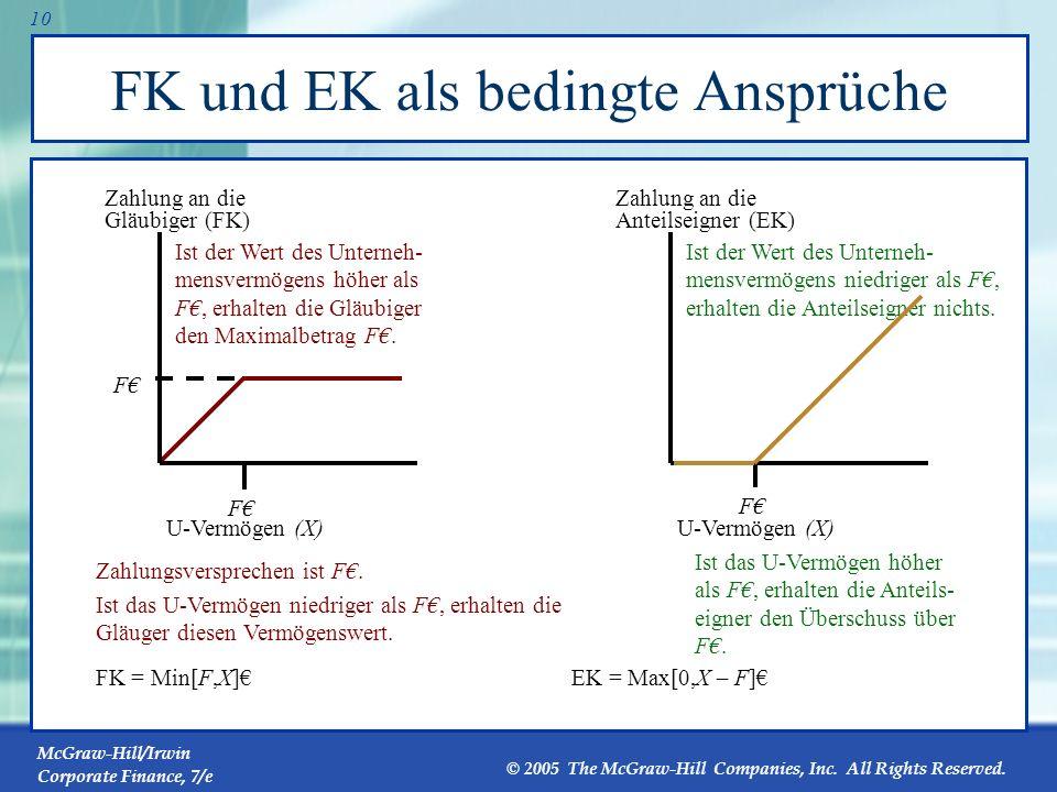 FK und EK als bedingte Ansprüche