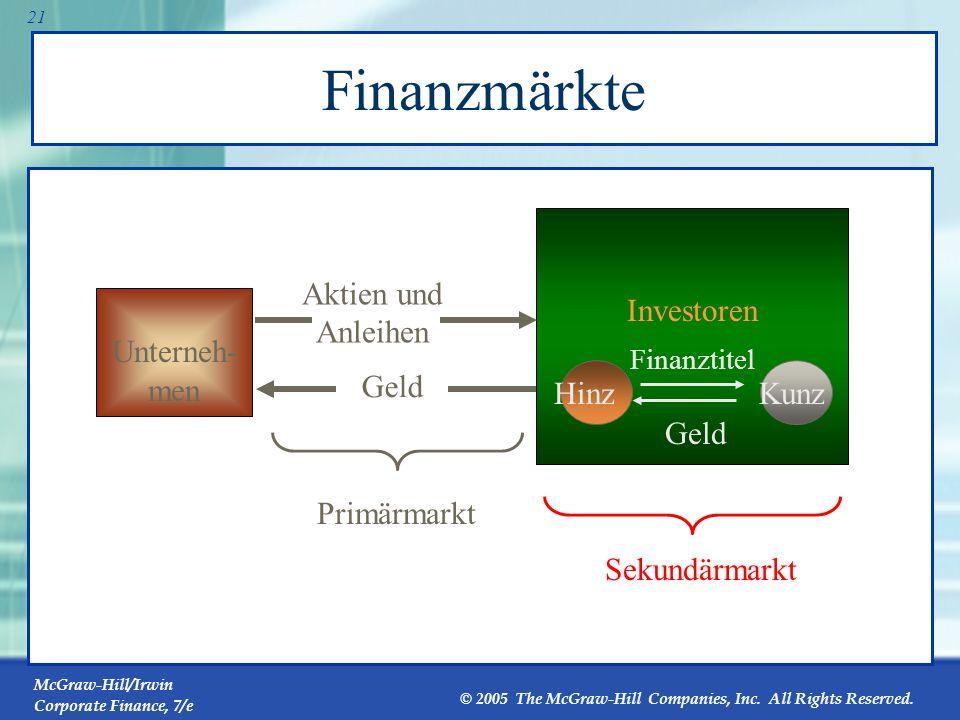 Finanzmärkte Investoren Aktien und Anleihen Unterneh-men Geld Hinz