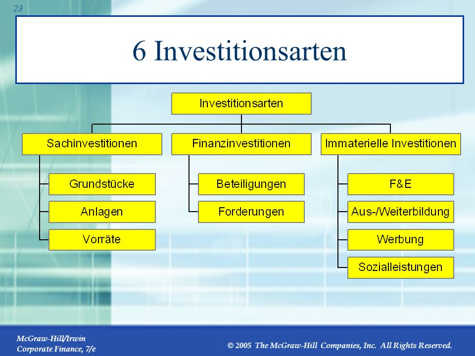 6 Investitionsarten