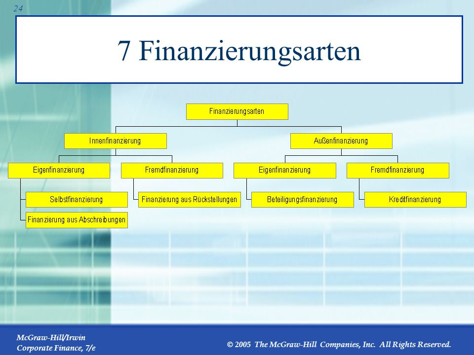7 Finanzierungsarten