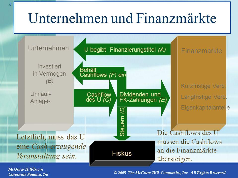Unternehmen und Finanzmärkte