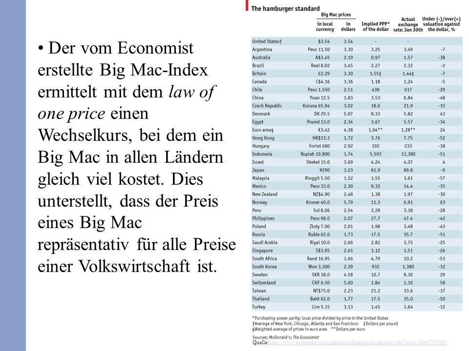Der vom Economist erstellte Big Mac-Index ermittelt mit dem law of one price einen Wechselkurs, bei dem ein Big Mac in allen Ländern gleich viel kostet. Dies unterstellt, dass der Preis eines Big Mac repräsentativ für alle Preise einer Volkswirtschaft ist.
