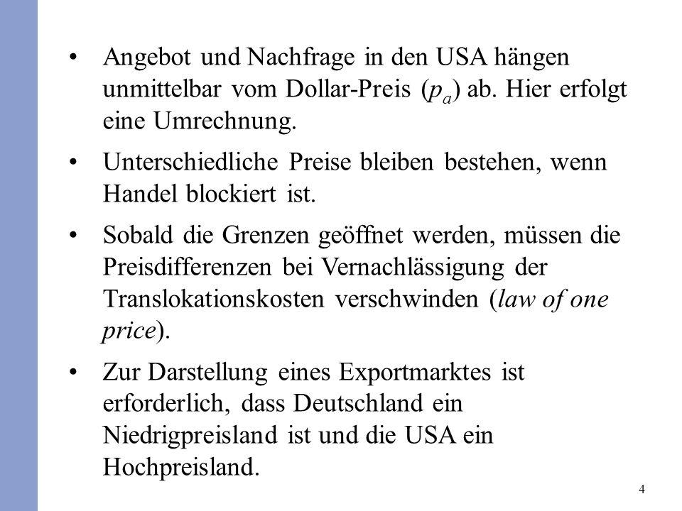 Angebot und Nachfrage in den USA hängen unmittelbar vom Dollar-Preis (pa) ab. Hier erfolgt eine Umrechnung.