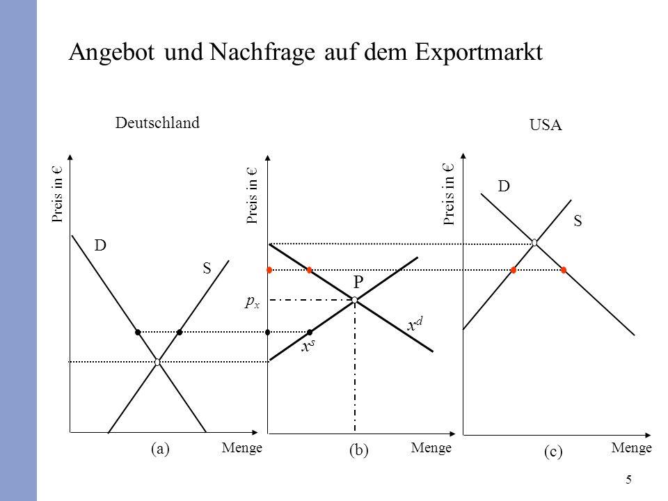 Angebot und Nachfrage auf dem Exportmarkt