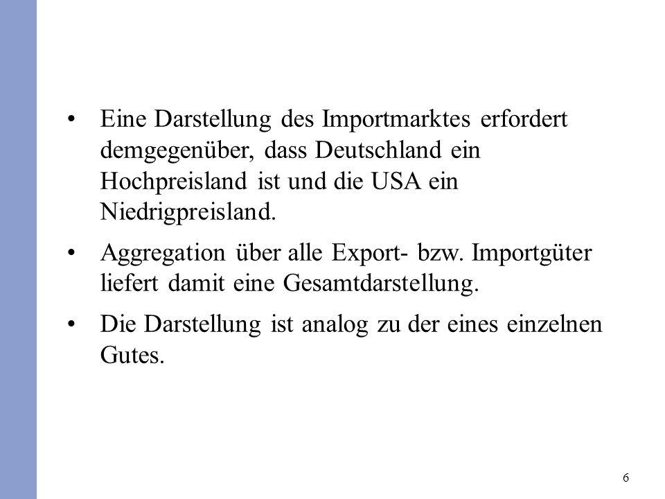 Eine Darstellung des Importmarktes erfordert demgegenüber, dass Deutschland ein Hochpreisland ist und die USA ein Niedrigpreisland.
