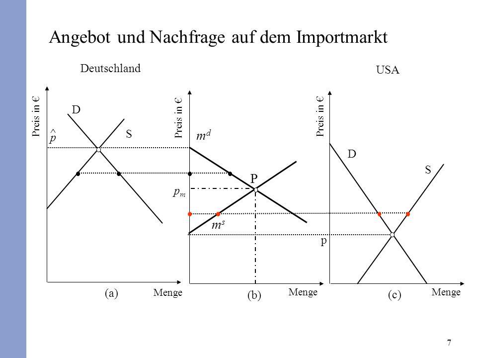 Angebot und Nachfrage auf dem Importmarkt