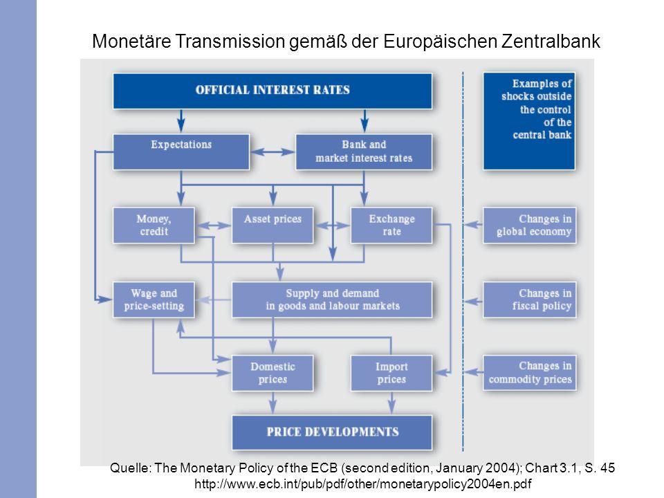 Monetäre Transmission gemäß der Europäischen Zentralbank