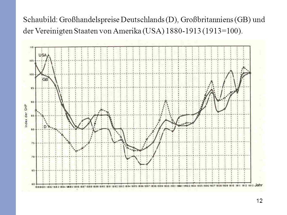 Schaubild: Großhandelspreise Deutschlands (D), Großbritanniens (GB) und der Vereinigten Staaten von Amerika (USA) 1880-1913 (1913=100).