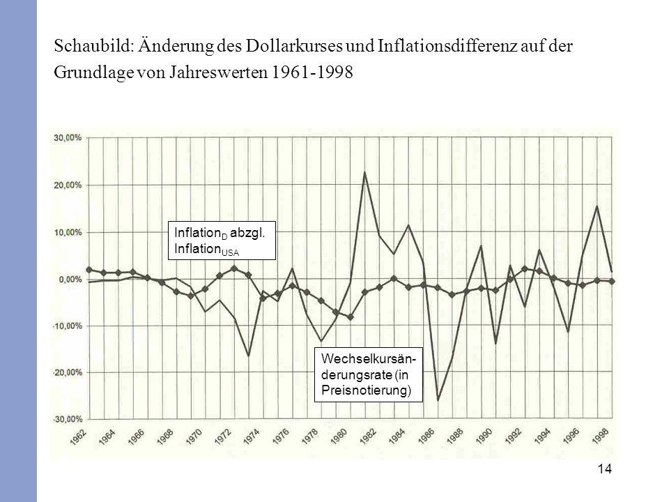 Schaubild: Änderung des Dollarkurses und Inflationsdifferenz auf der Grundlage von Jahreswerten 1961-1998