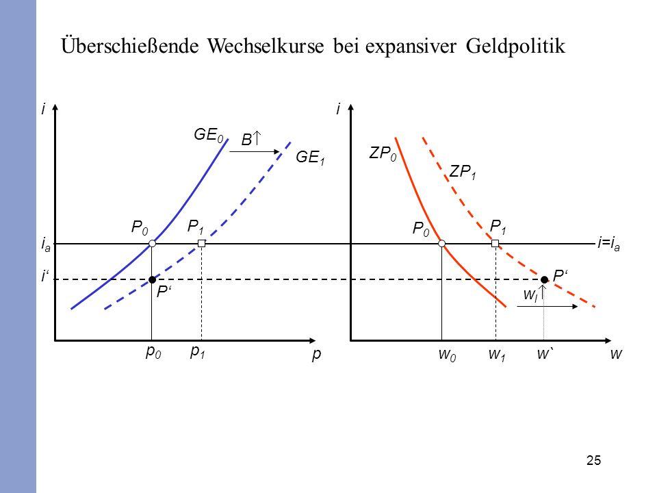 Überschießende Wechselkurse bei expansiver Geldpolitik