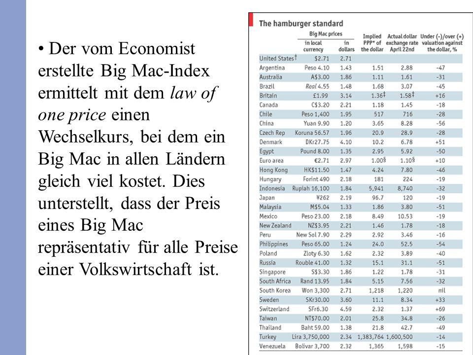 Der vom Economist erstellte Big Mac-Index ermittelt mit dem law of one price einen Wechselkurs, bei dem ein Big Mac in allen Ländern gleich viel kostet.