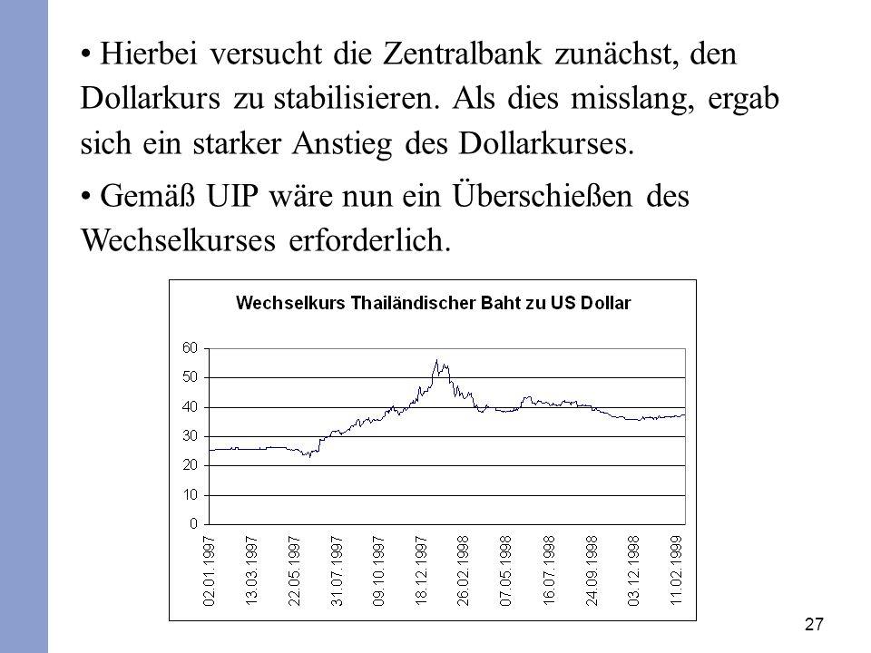 Hierbei versucht die Zentralbank zunächst, den Dollarkurs zu stabilisieren. Als dies misslang, ergab sich ein starker Anstieg des Dollarkurses.