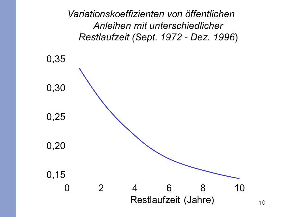 Variationskoeffizienten von öffentlichen Anleihen mit unterschiedlicher Restlaufzeit (Sept. 1972 - Dez. 1996)