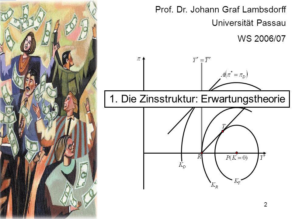 1. Die Zinsstruktur: Erwartungstheorie