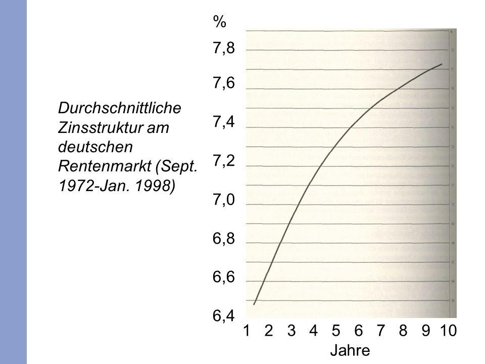 % 7,8. 7,6. 7,4. 7,2. 7,0. 6,8. 6,6. 6,4. Durchschnittliche Zinsstruktur am deutschen Rentenmarkt (Sept. 1972-Jan. 1998)